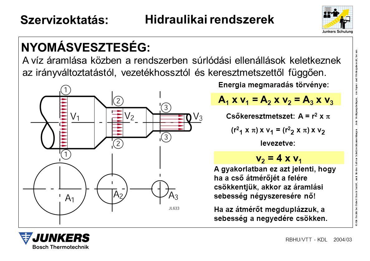 Energia megmaradás törvénye: Csőkeresztmetszet: A = r2 x 