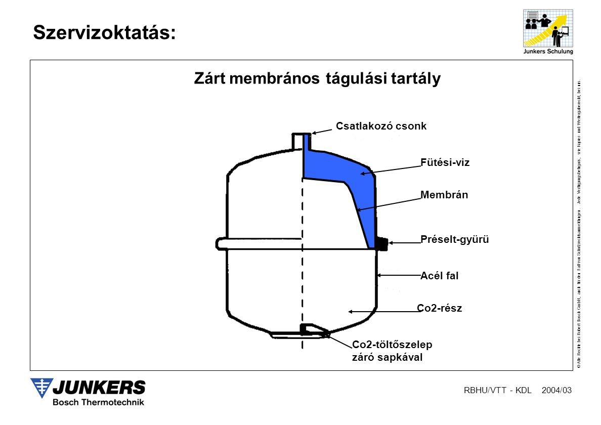 Zárt membrános tágulási tartály
