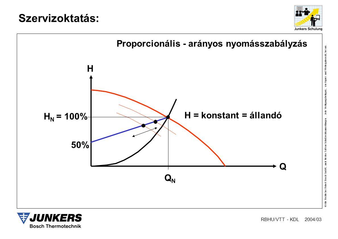 Proporcionális - arányos nyomásszabályzás