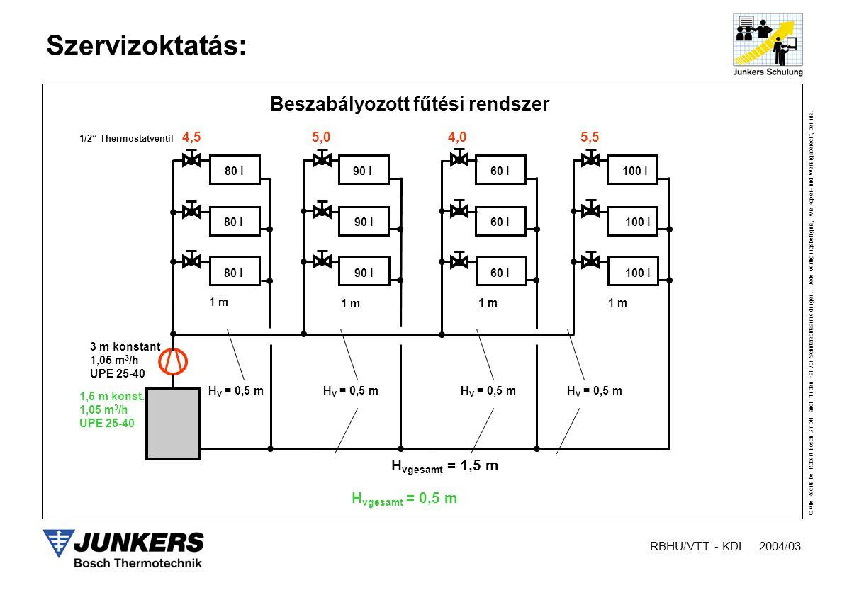 Beszabályozott fűtési rendszer