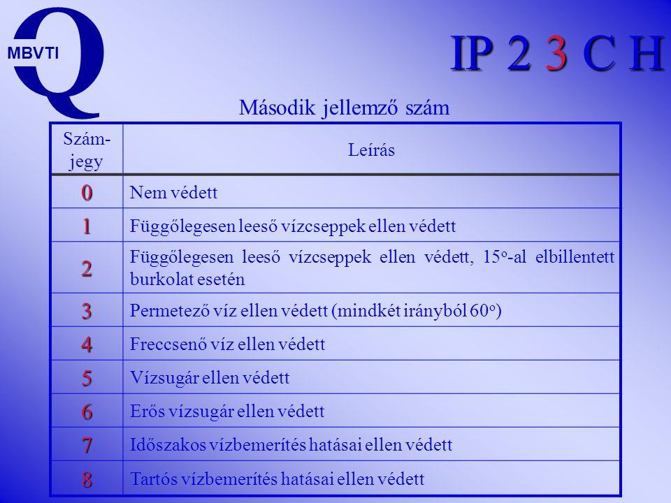 Q IP 2 3 C H Második jellemző szám 1 2 3 4 5 6 7 8 Szám-jegy Leírás