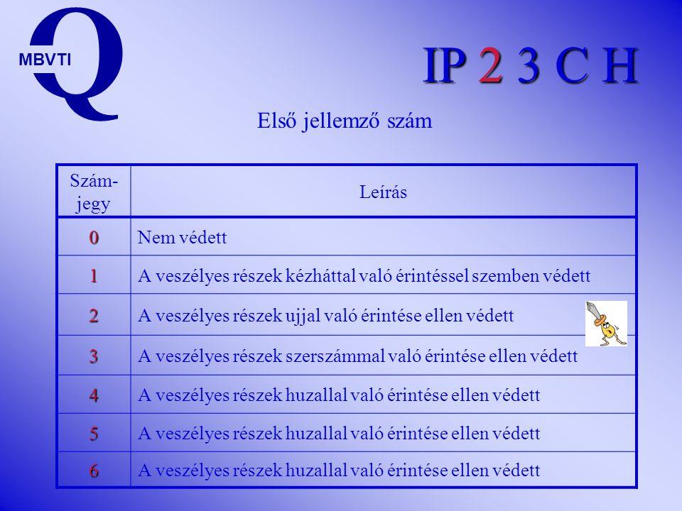 Q IP 2 3 C H Első jellemző szám Szám-jegy Leírás Nem védett 1