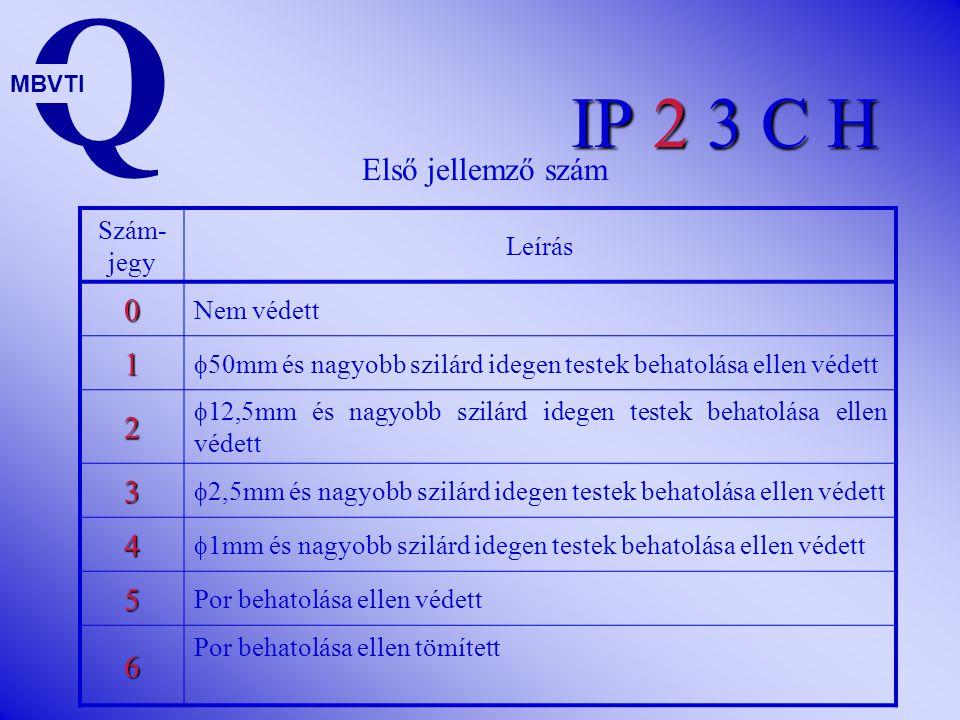 Q IP 2 3 C H Első jellemző szám 1 2 3 4 5 6 Szám-jegy Leírás