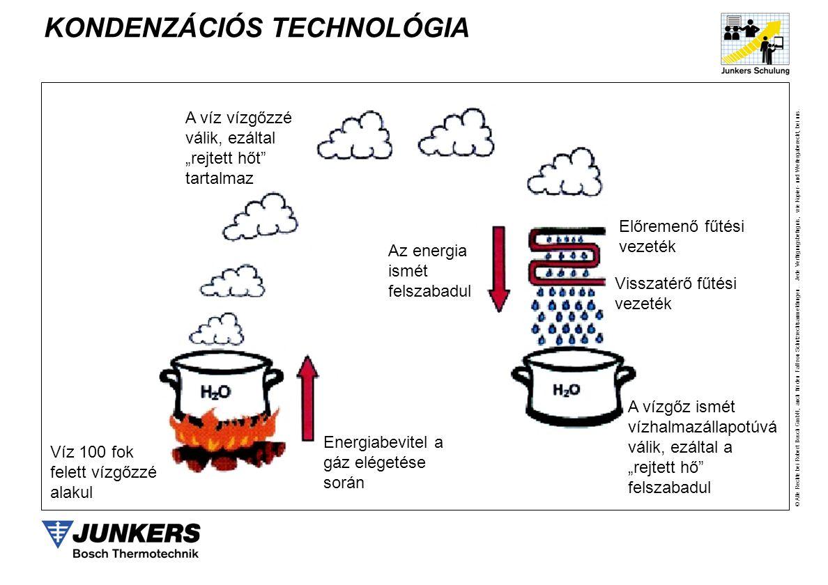 KONDENZÁCIÓS TECHNOLÓGIA