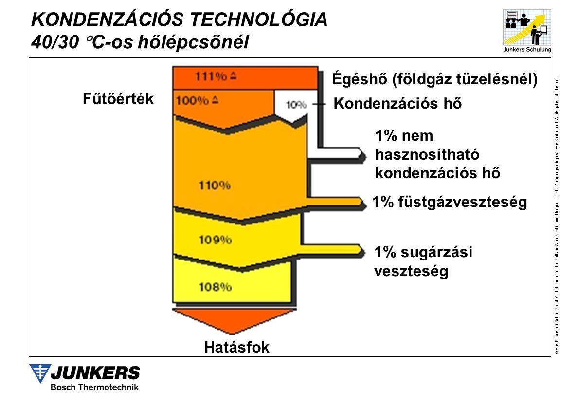 KONDENZÁCIÓS TECHNOLÓGIA 40/30 C-os hőlépcsőnél