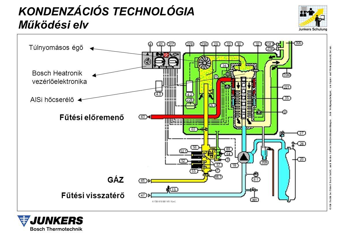 KONDENZÁCIÓS TECHNOLÓGIA Működési elv