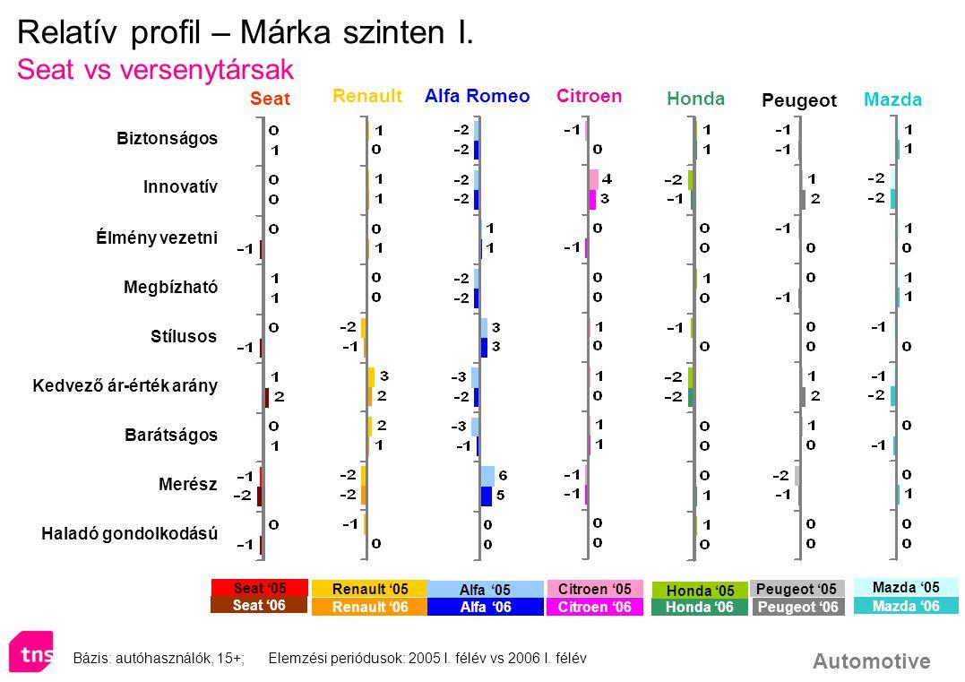 Relatív profil – Márka szinten I.