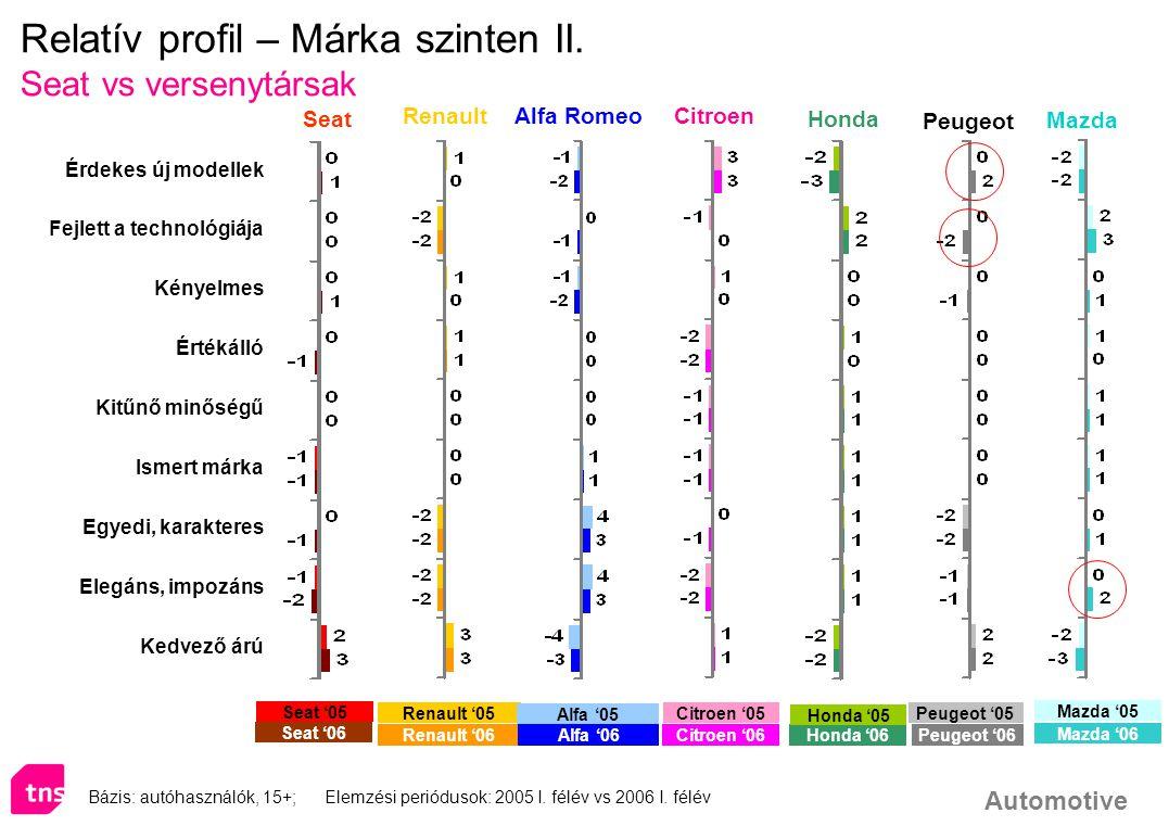 Relatív profil – Márka szinten II.