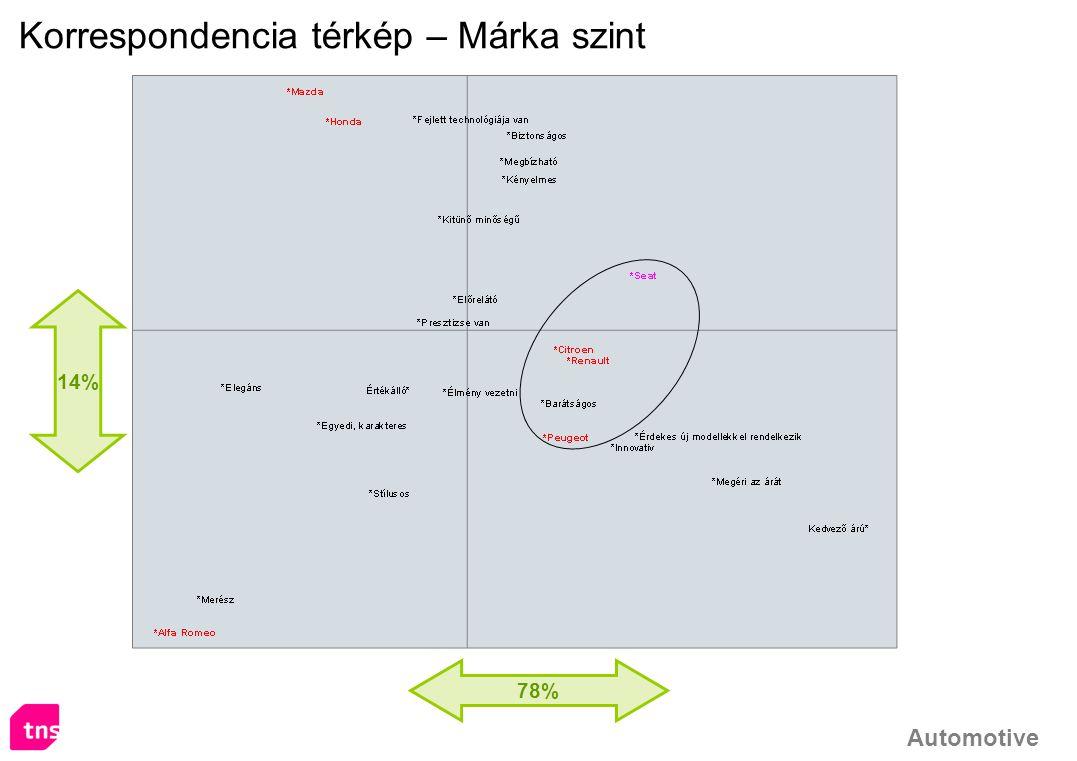 Korrespondencia térkép – Márka szint