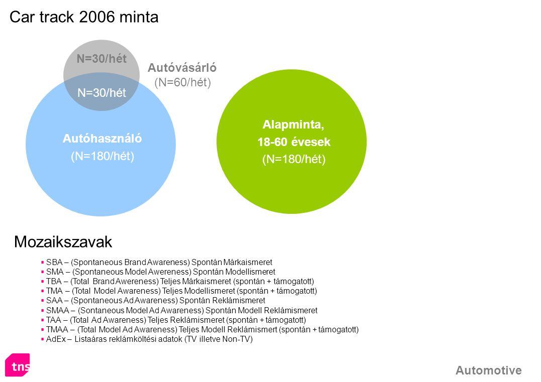 Car track 2006 minta Mozaikszavak N=30/hét Autóvásárló (N=60/hét)