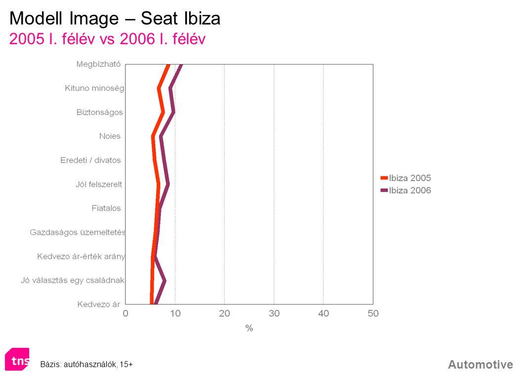 Modell Image – Seat Ibiza