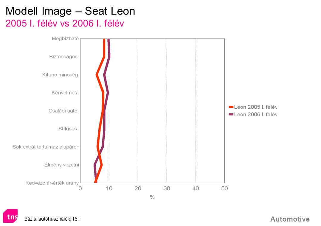 Modell Image – Seat Leon
