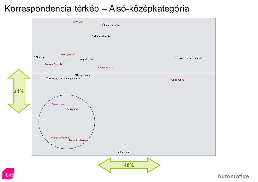 Korrespondencia térkép – Alsó-középkategória