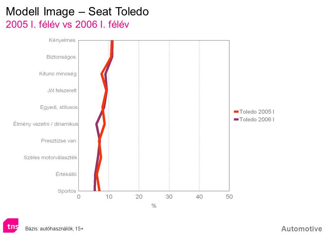 Modell Image – Seat Toledo
