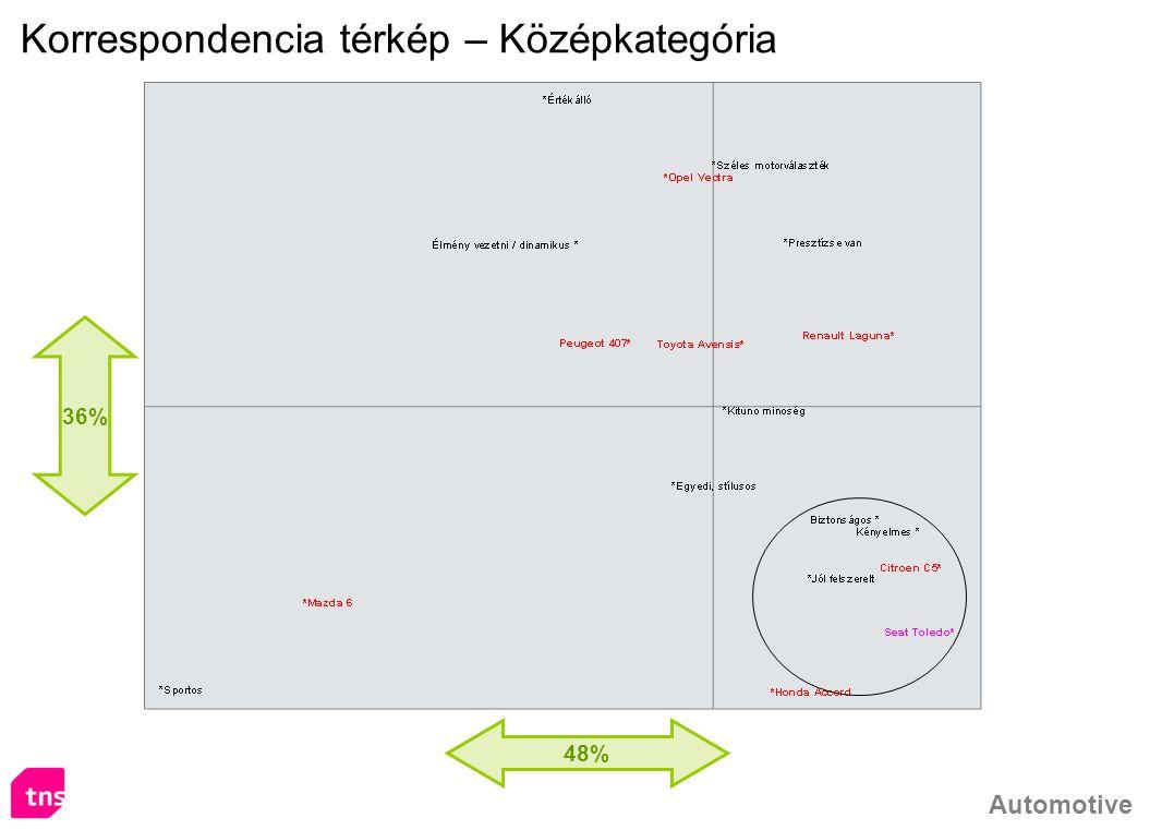 Korrespondencia térkép – Középkategória