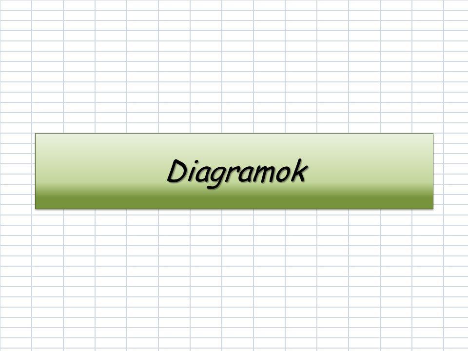 Diagramok