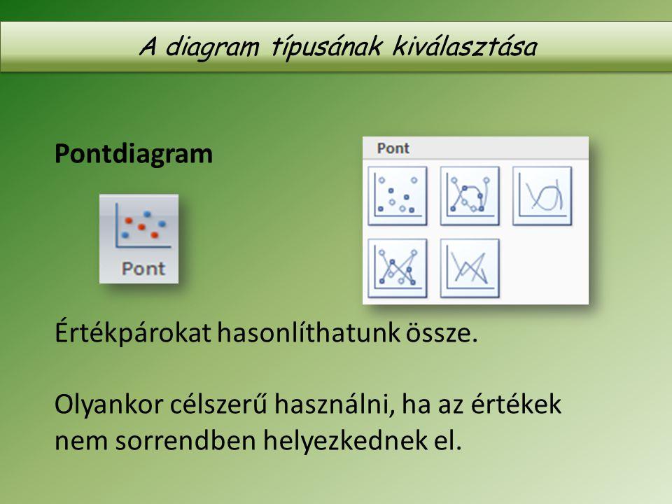 A diagram típusának kiválasztása