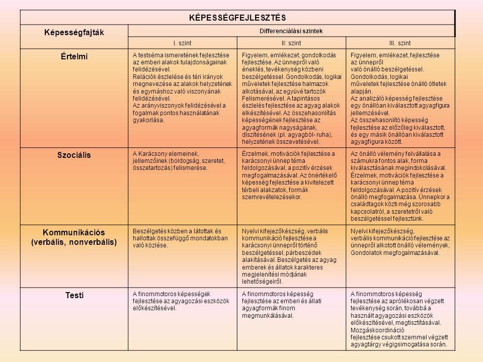 Differenciálási szintek Kommunikációs (verbális, nonverbális)