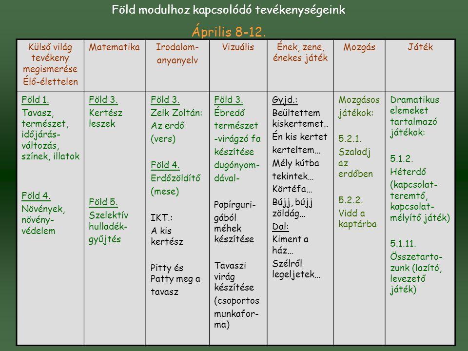 Április 8-12. Föld modulhoz kapcsolódó tevékenységeink