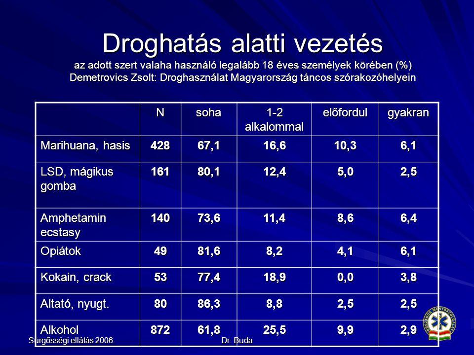 Droghatás alatti vezetés az adott szert valaha használó legalább 18 éves személyek körében (%) Demetrovics Zsolt: Droghasználat Magyarország táncos szórakozóhelyein