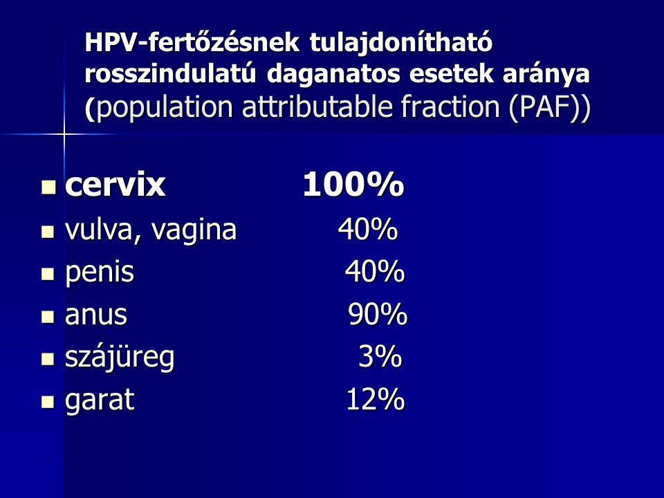 cervix 100% vulva, vagina 40% penis 40% anus 90% szájüreg 3% garat 12%