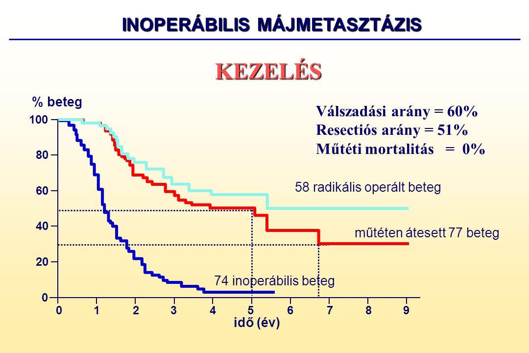 INOPERÁBILIS MÁJMETASZTÁZIS
