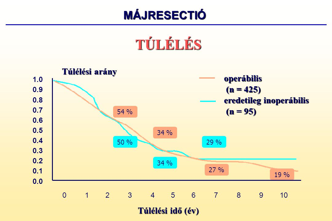 TÚLÉLÉS MÁJRESECTIÓ Túlélési arány operábilis (n = 425)
