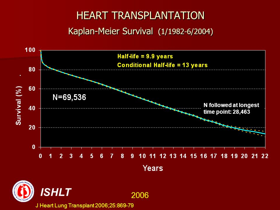 HEART TRANSPLANTATION Kaplan-Meier Survival (1/1982-6/2004)