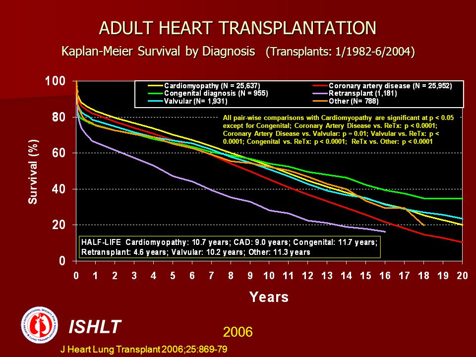 ADULT HEART TRANSPLANTATION Kaplan-Meier Survival by Diagnosis (Transplants: 1/1982-6/2004)