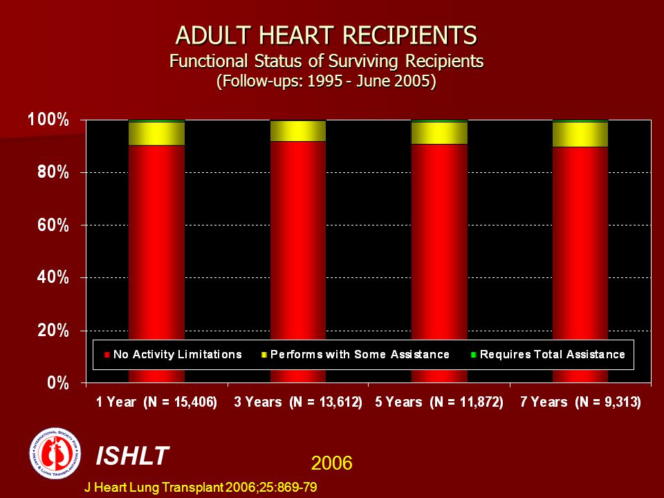 ADULT HEART RECIPIENTS Functional Status of Surviving Recipients (Follow-ups: 1995 - June 2005)