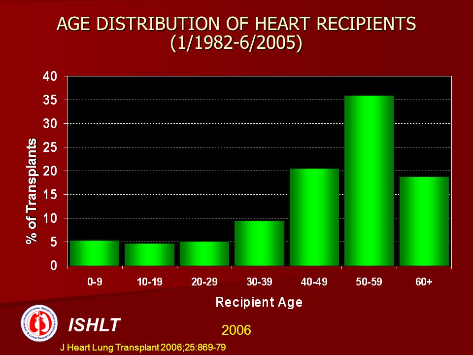 AGE DISTRIBUTION OF HEART RECIPIENTS (1/1982-6/2005)