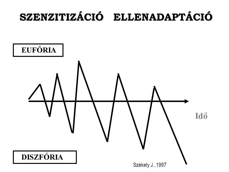 SZENZITIZÁCIÓ ELLENADAPTÁCIÓ