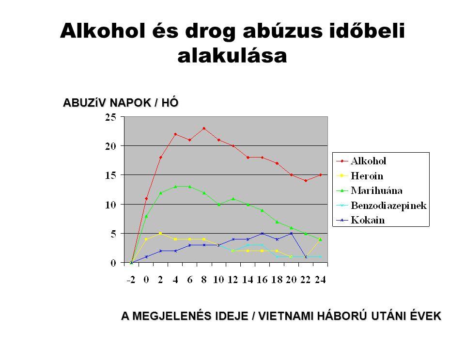 Alkohol és drog abúzus időbeli alakulása