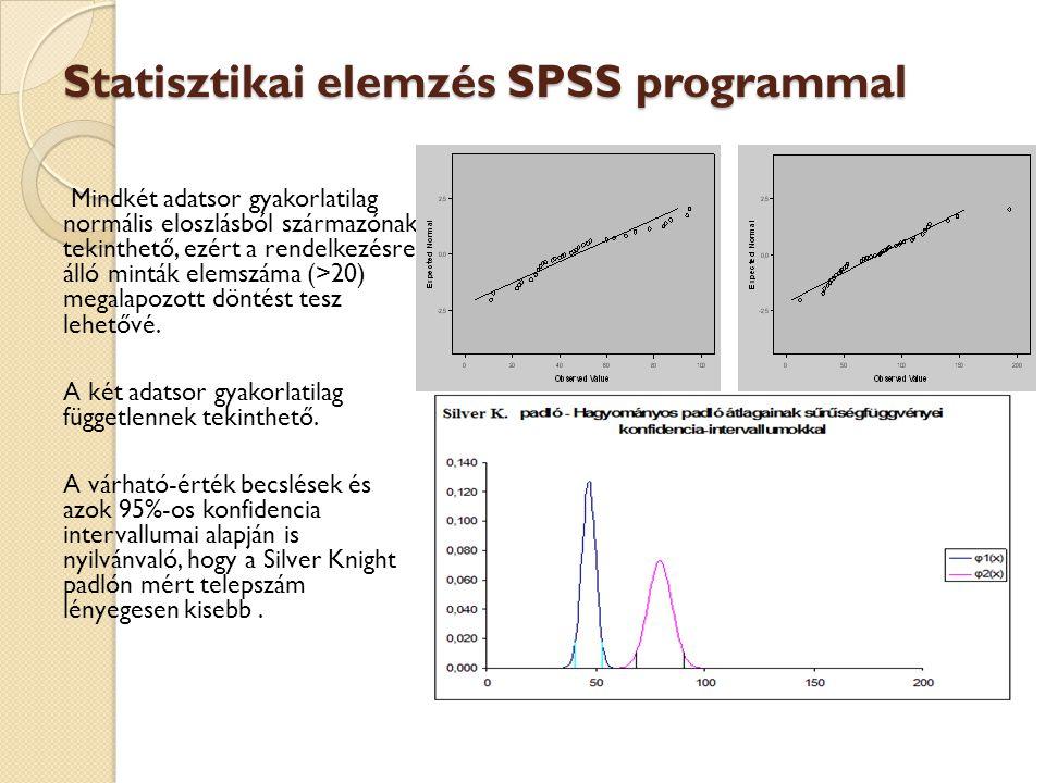 Statisztikai elemzés SPSS programmal