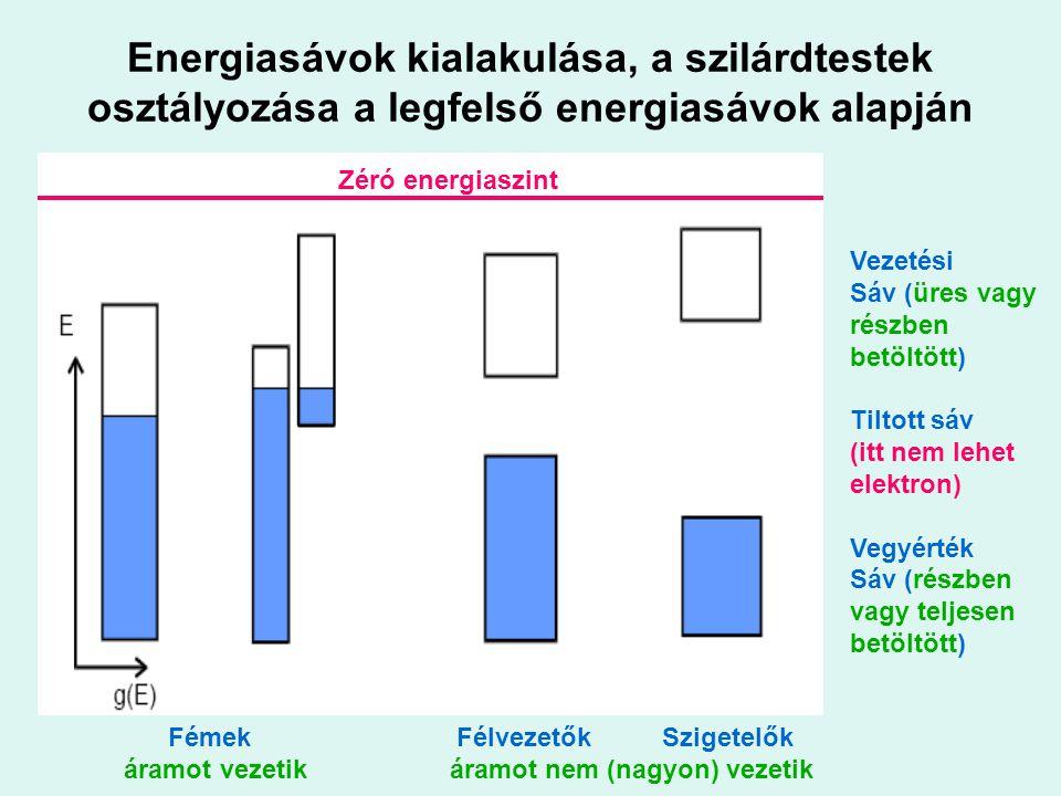 Energiasávok kialakulása, a szilárdtestek osztályozása a legfelső energiasávok alapján