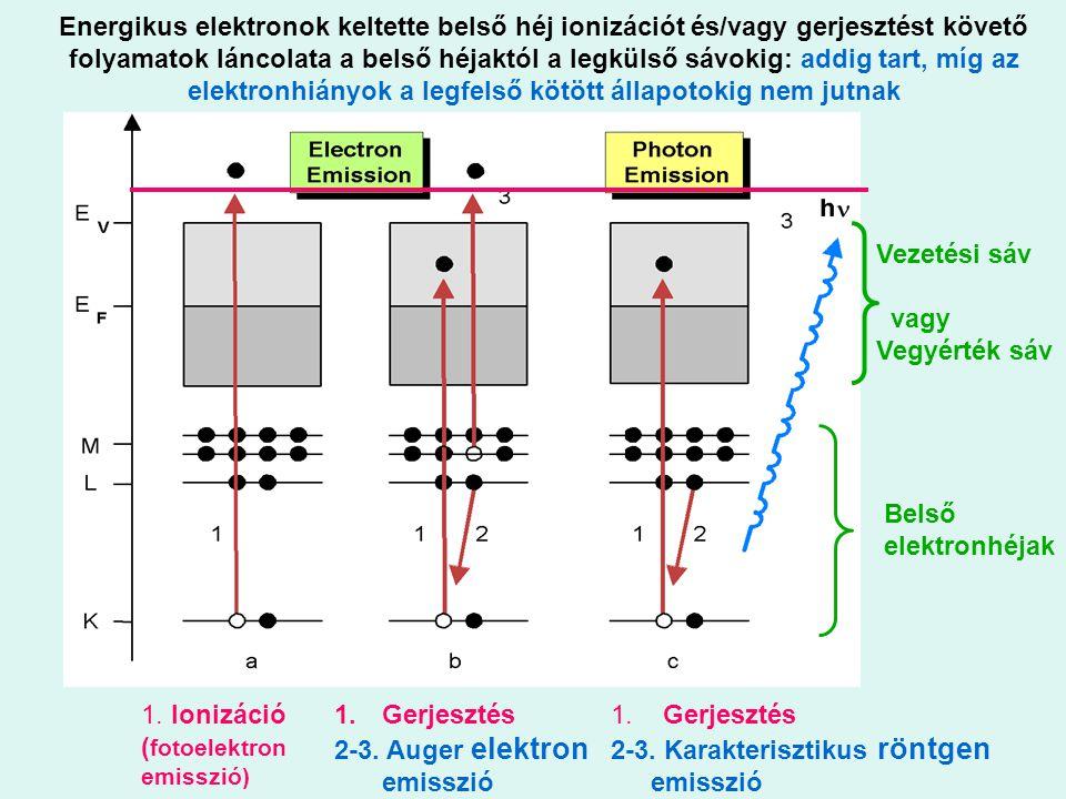 Energikus elektronok keltette belső héj ionizációt és/vagy gerjesztést követő folyamatok láncolata a belső héjaktól a legkülső sávokig: addig tart, míg az elektronhiányok a legfelső kötött állapotokig nem jutnak