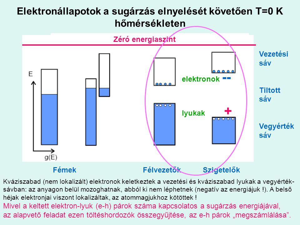 Elektronállapotok a sugárzás elnyelését követően T=0 K hőmérsékleten