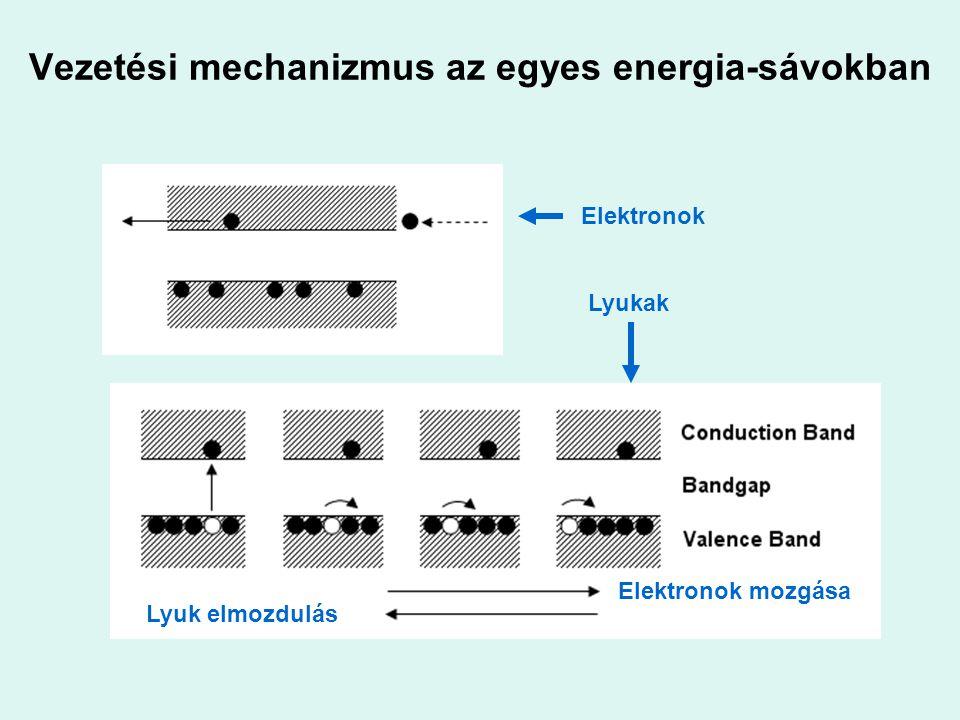 Vezetési mechanizmus az egyes energia-sávokban