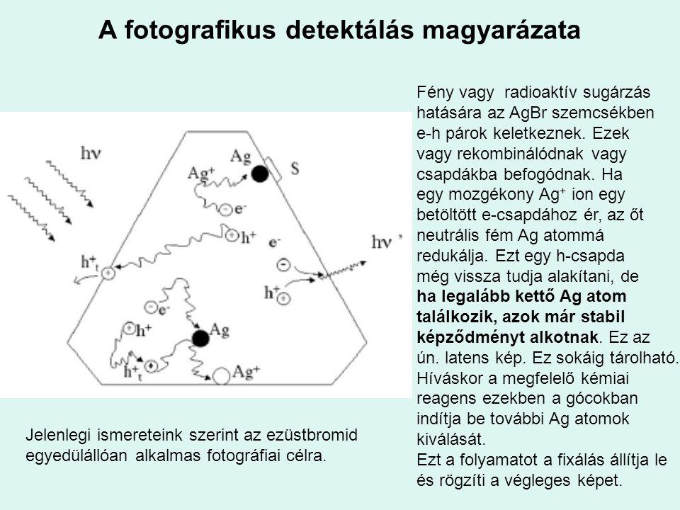 A fotografikus detektálás magyarázata
