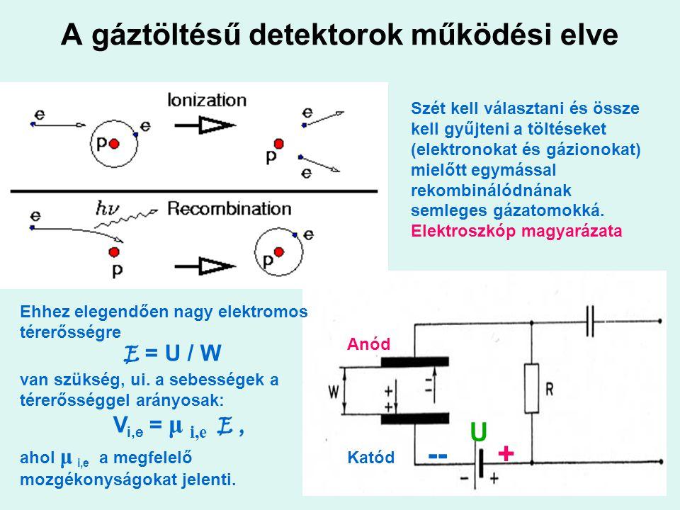 A gáztöltésű detektorok működési elve