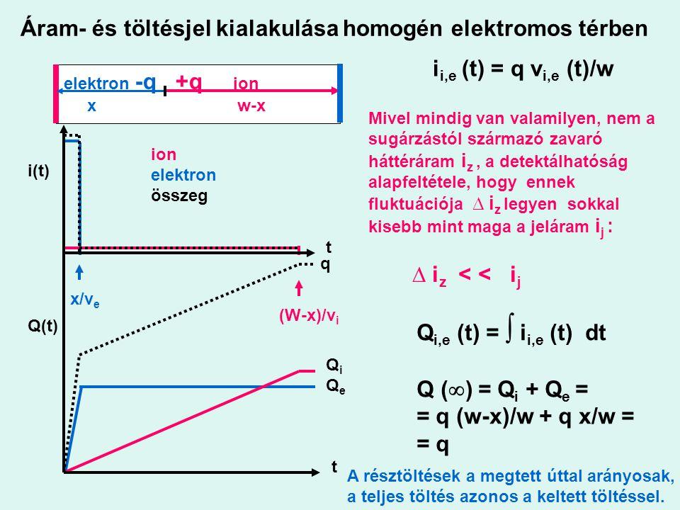 Áram- és töltésjel kialakulása homogén elektromos térben