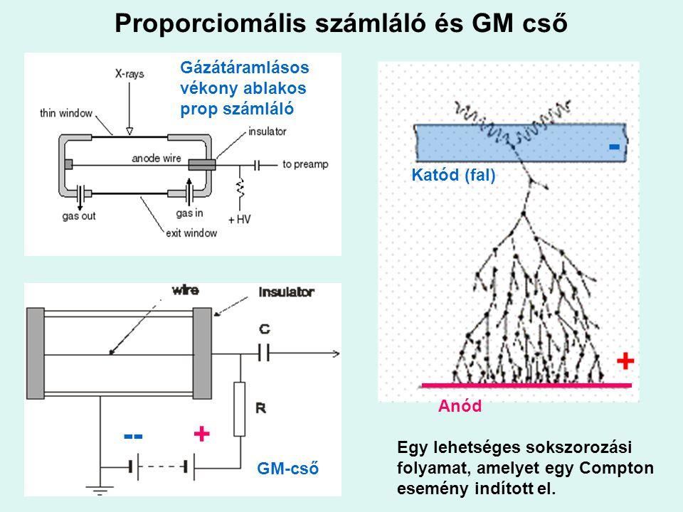 Proporciomális számláló és GM cső