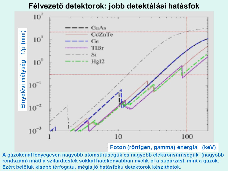 Félvezető detektorok: jobb detektálási hatásfok