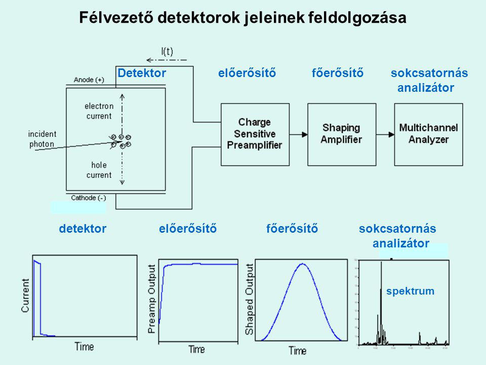 Félvezető detektorok jeleinek feldolgozása