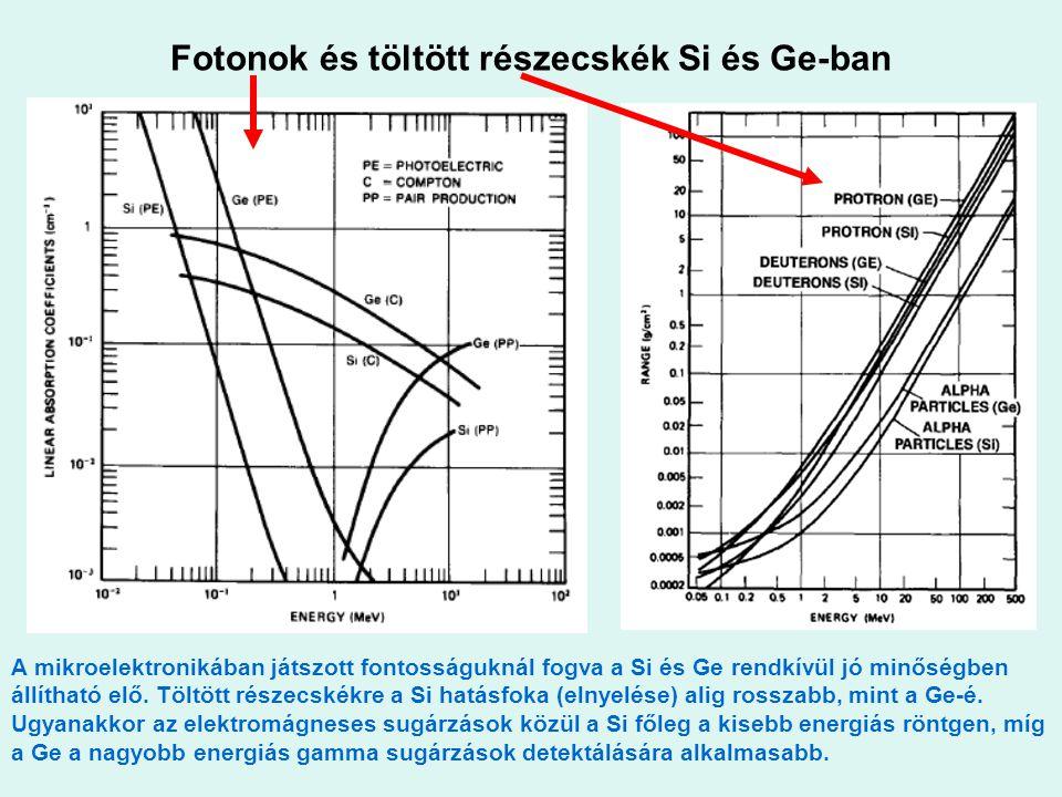 Fotonok és töltött részecskék Si és Ge-ban
