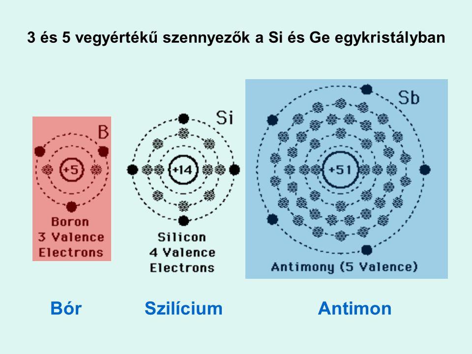 3 és 5 vegyértékű szennyezők a Si és Ge egykristályban