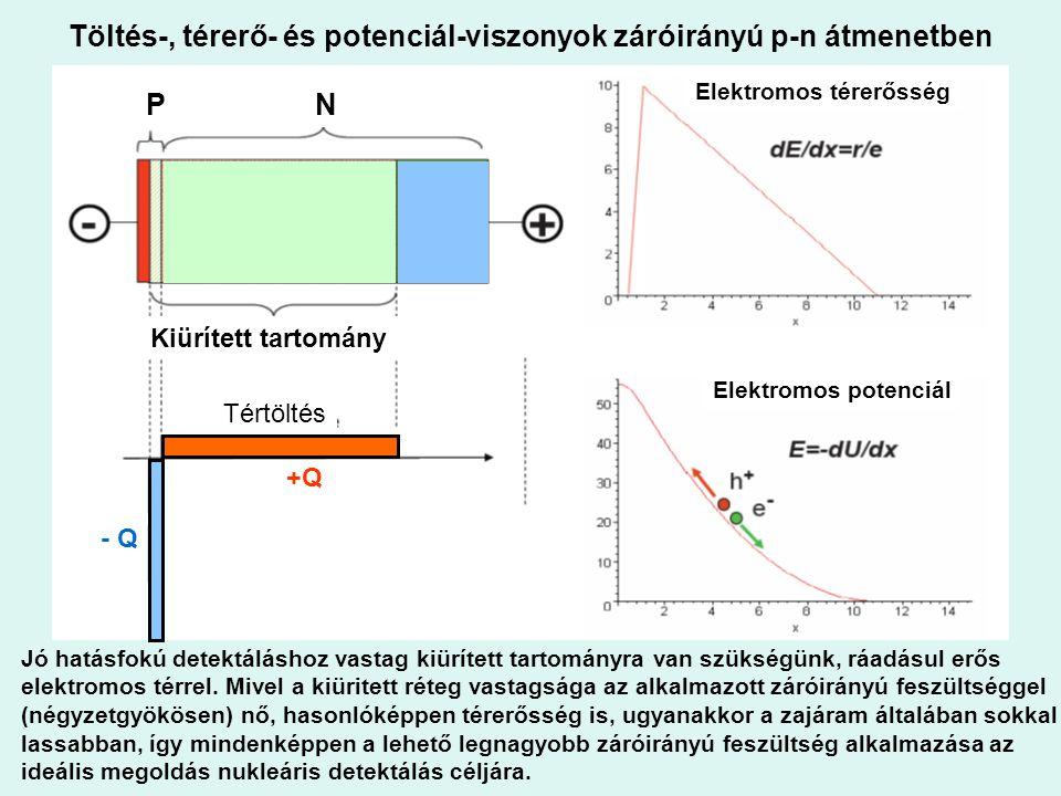 Töltés-, térerő- és potenciál-viszonyok záróirányú p-n átmenetben