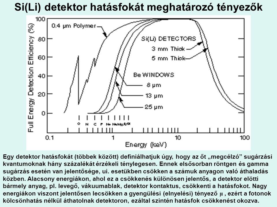 Si(Li) detektor hatásfokát meghatározó tényezők