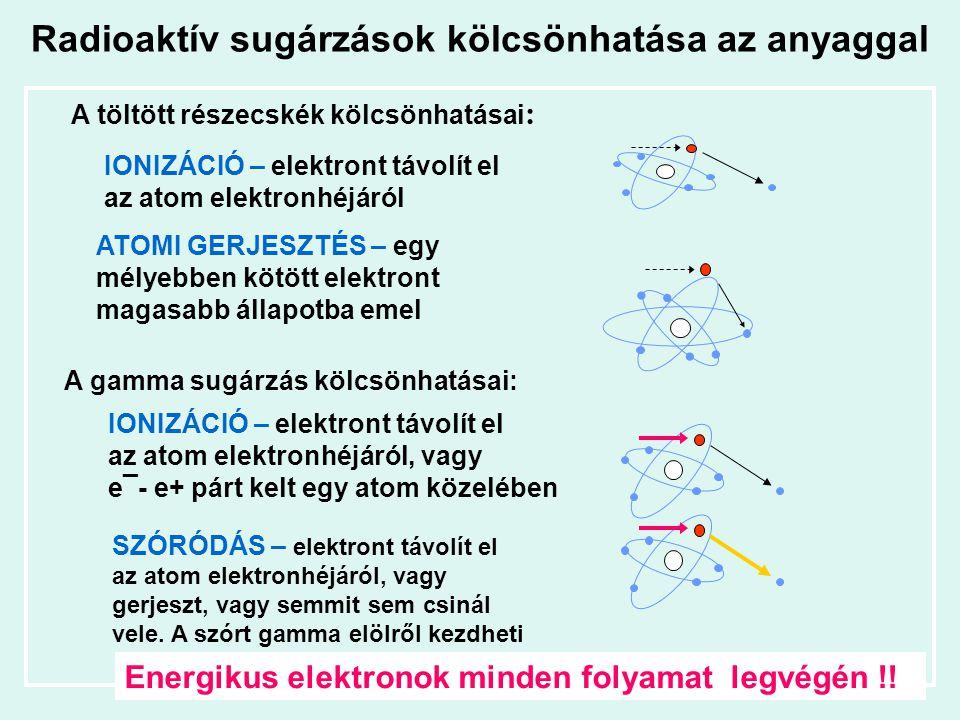 Radioaktív sugárzások kölcsönhatása az anyaggal