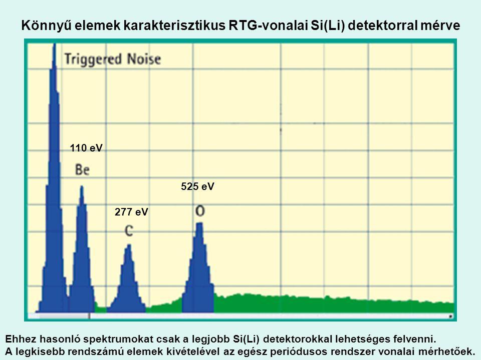 Könnyű elemek karakterisztikus RTG-vonalai Si(Li) detektorral mérve